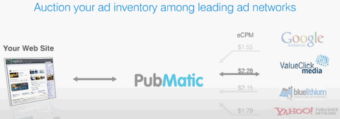PubMatic Optimizes Your Ads and Maximize Your Revenue