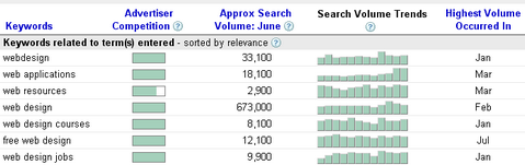 Get Keywords Search Volume with Adwords Keyword Tool