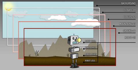 jQuery Robot