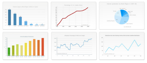 Js Charts Free Javascript Chart Generator Web Resources Webappers