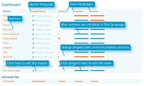 language-translation