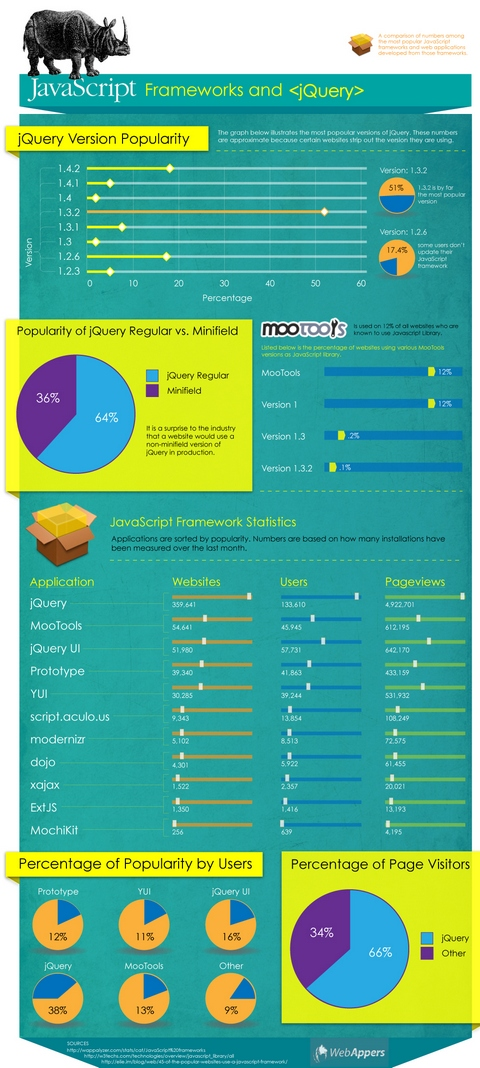 Javascript Frameworks and jQuery (Infographic)