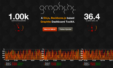 A Realtime Dashboard & Graphing Toolkit