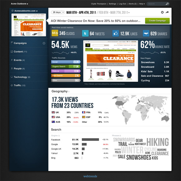 Webtrends Analytics 10 Dashboard