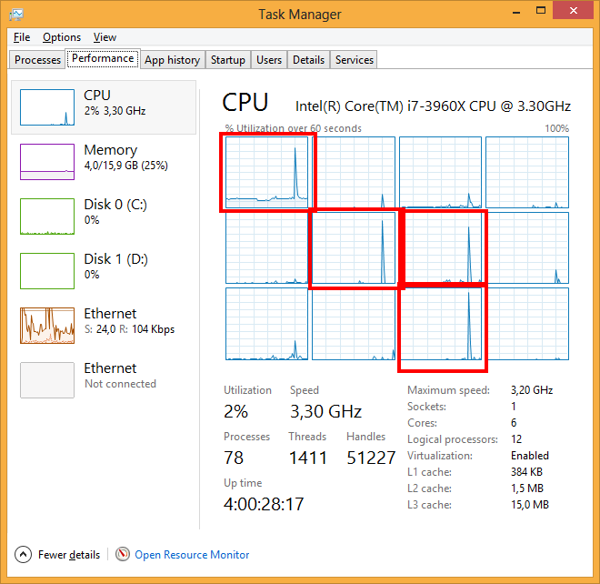 Task manager shows 4 processors being used