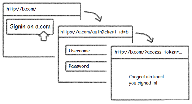 Demystifying Social APIs: OAuth2 & Simple XHR 2 | Web Resources