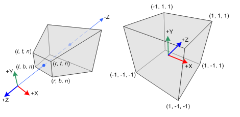 OpenGL Perspective Frustum and NDC