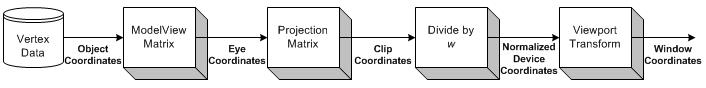 OpenGL vertex transformation