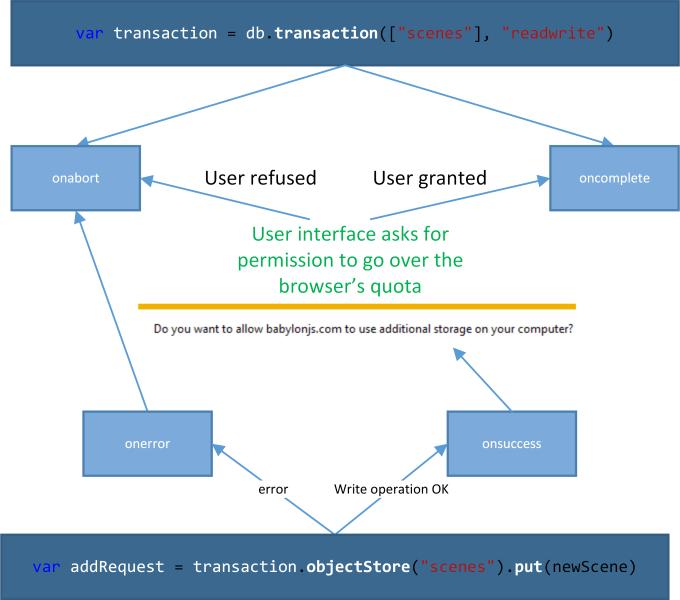 IndexedDB_Quota