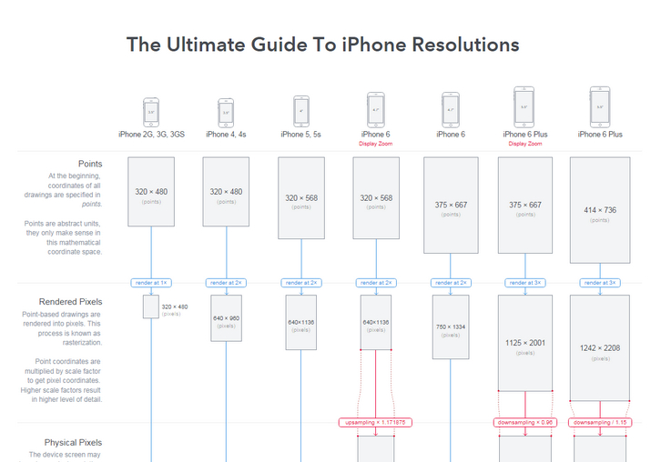 guide-to-iphone-resolutions